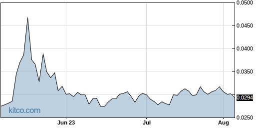 AABB 3-Month Chart