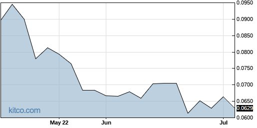 AABVF 3-Month Chart