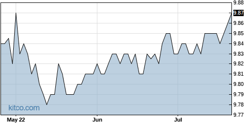AAC 3-Month Chart