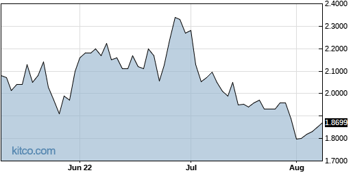 AACAY 3-Month Chart