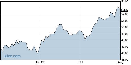 AADR 3-Month Chart