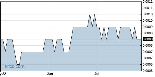 AAGC 3-Month Chart
