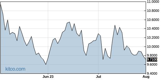 AAIGF 3-Month Chart