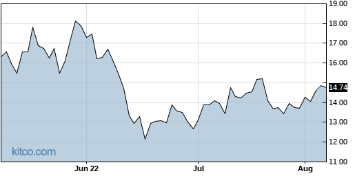 AAL 3-Month Chart