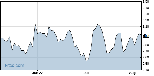 AAME 3-Month Chart