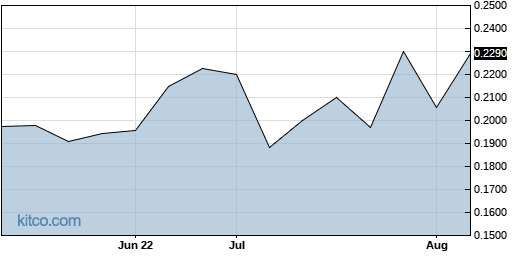 AAMTF 3-Month Chart