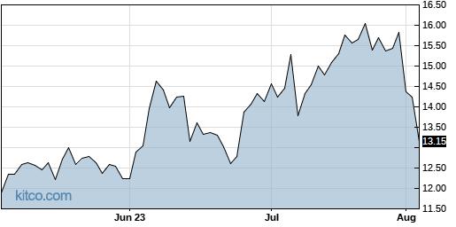 AAN 3-Month Chart