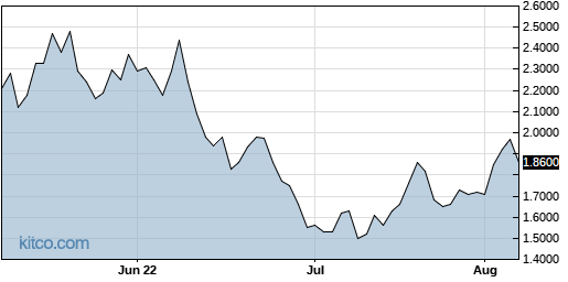 AAOI 3-Month Chart
