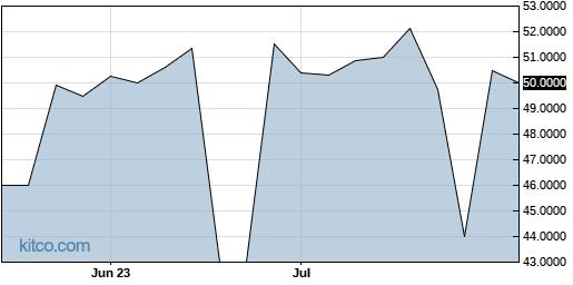 AATRL 3-Month Chart