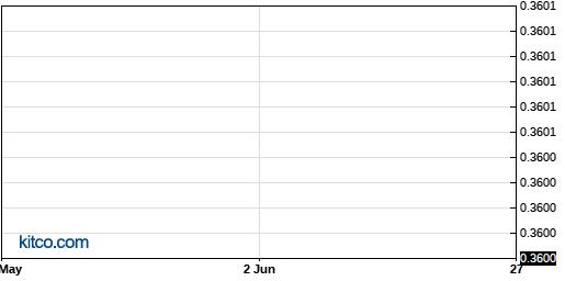 AATV 3-Month Chart