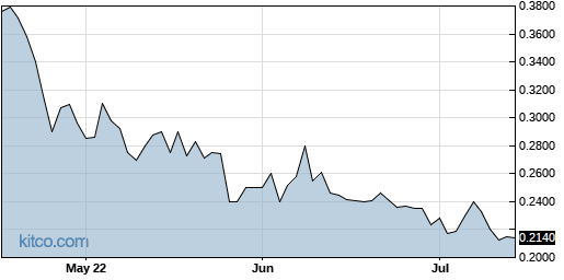AAU 3-Month Chart