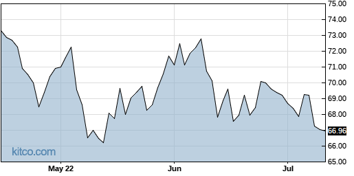 AAXJ 3-Month Chart