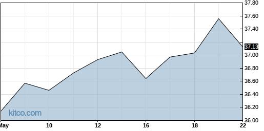 ABB 3-Month Chart