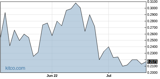 ABCAF 3-Month Chart
