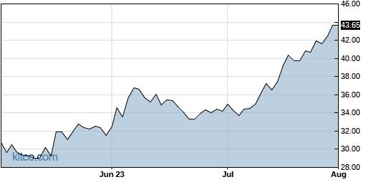 ABCB 3-Month Chart
