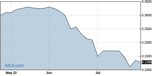 ABCP 3-Month Chart