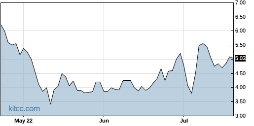 ABEO 3-Month Chart
