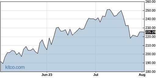 ABG 3-Month Chart