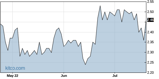 ABIO 3-Month Chart
