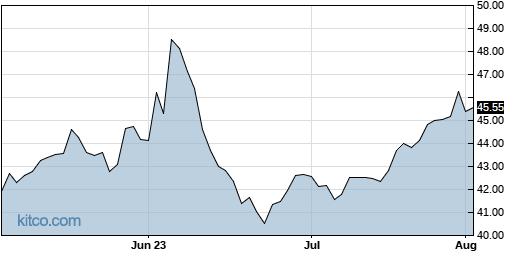 ABM 3-Month Chart