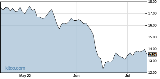 ABR 3-Month Chart
