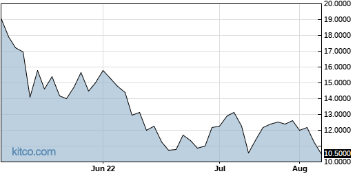 ABSSF 3-Month Chart