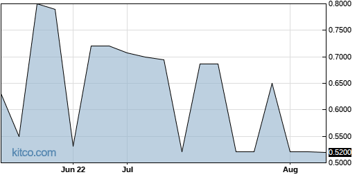 ABTO 3-Month Chart