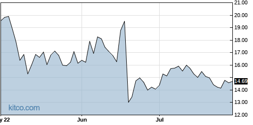 ACAD 3-Month Chart