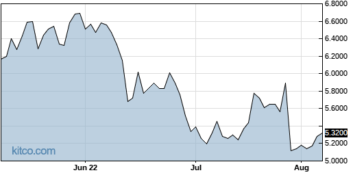 ACCYY 3-Month Chart