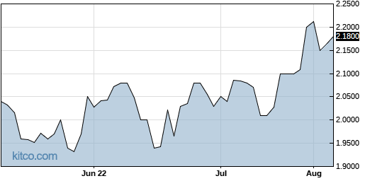 ACDSF 3-Month Chart