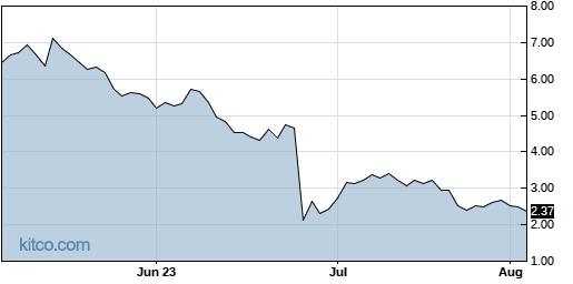 ACET 3-Month Chart