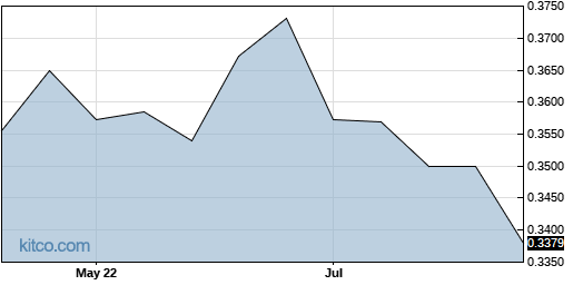 ACGBF 3-Month Chart