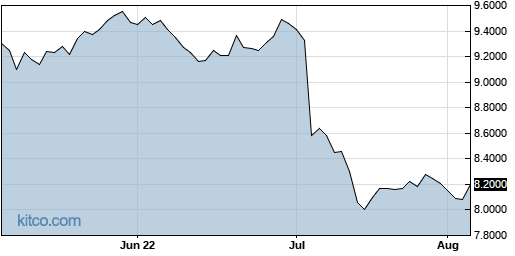 ACGBY 3-Month Chart