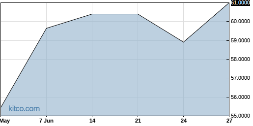 ACGPF 3-Month Chart