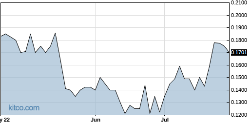 ACGX 3-Month Chart