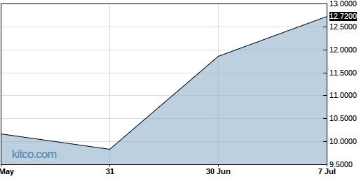 ACGYF 3-Month Chart