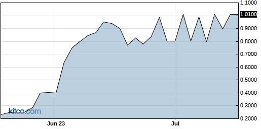 ACHN 3-Month Chart