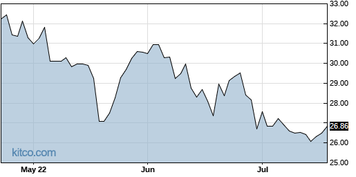 ACI 3-Month Chart