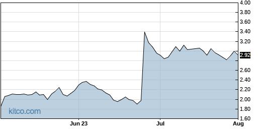 ACIU 3-Month Chart