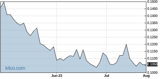 ACKRF 3-Month Chart