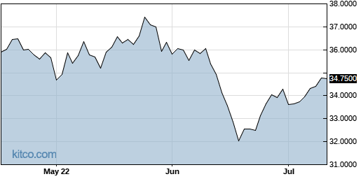 ACLLF 3-Month Chart
