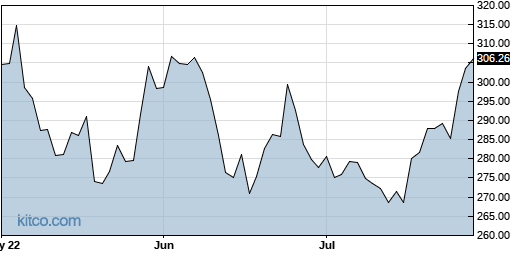 ACN 3-Month Chart