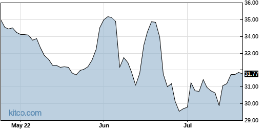 ACNB 3-Month Chart