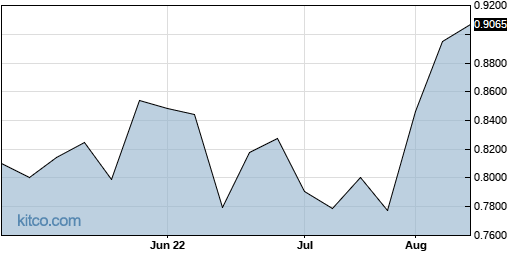 ACNDF 3-Month Chart