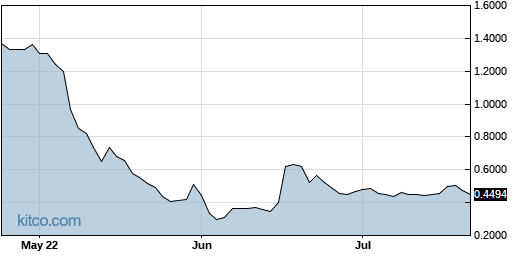 ACOR 3-Month Chart