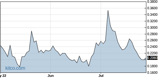 ACRX 3-Month Chart