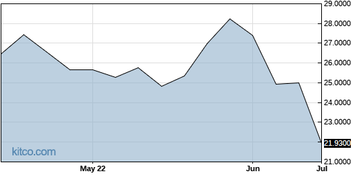 ACSAF 3-Month Chart