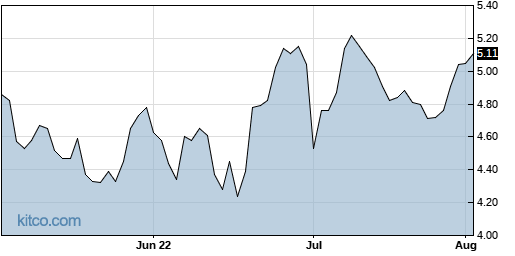 ACTG 3-Month Chart