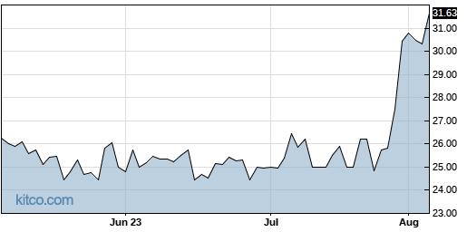 ACU 3-Month Chart