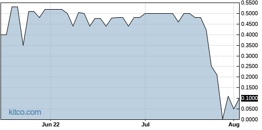 ACUR 3-Month Chart